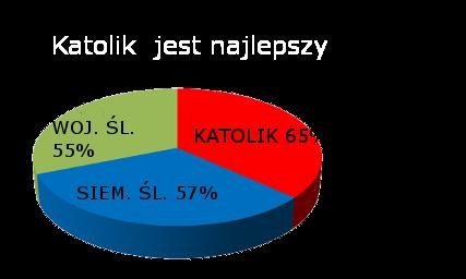 Nasze wyniki Egzaminów Końcowych wskazują na:
